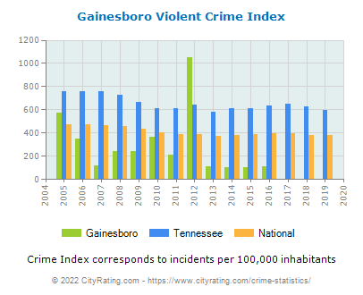 Gainesboro Violent Crime vs. State and National Per Capita