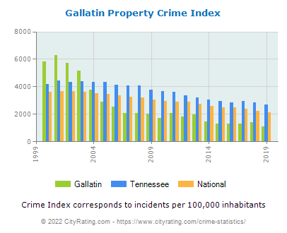 Gallatin Property Crime vs. State and National Per Capita