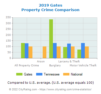 Gates Property Crime vs. State and National Comparison