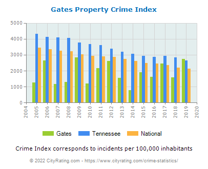Gates Property Crime vs. State and National Per Capita