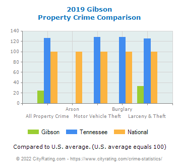 Gibson Property Crime vs. State and National Comparison