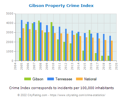 Gibson Property Crime vs. State and National Per Capita