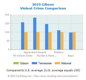 Gibson Violent Crime vs. State and National Comparison