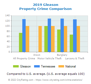 Gleason Property Crime vs. State and National Comparison