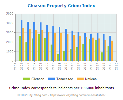 Gleason Property Crime vs. State and National Per Capita