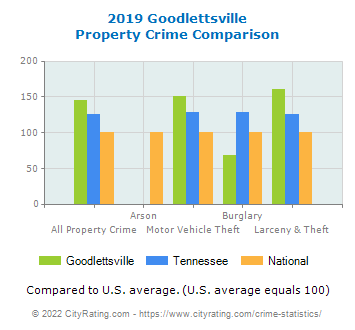 Goodlettsville Property Crime vs. State and National Comparison