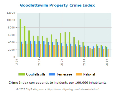 Goodlettsville Property Crime vs. State and National Per Capita