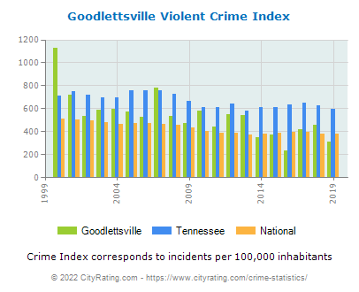 Goodlettsville Violent Crime vs. State and National Per Capita