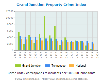 Grand Junction Property Crime vs. State and National Per Capita
