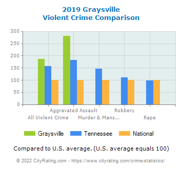 Graysville Violent Crime vs. State and National Comparison