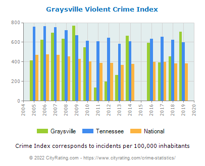 Graysville Violent Crime vs. State and National Per Capita