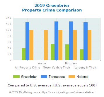 Greenbrier Property Crime vs. State and National Comparison