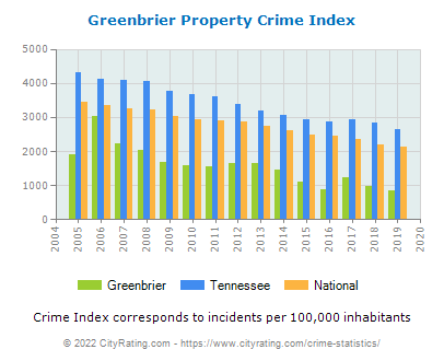 Greenbrier Property Crime vs. State and National Per Capita