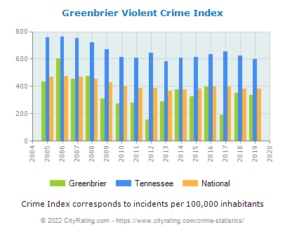 Greenbrier Violent Crime vs. State and National Per Capita