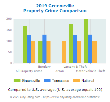 Greeneville Property Crime vs. State and National Comparison