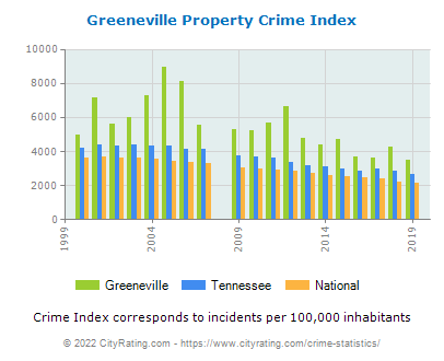 Greeneville Property Crime vs. State and National Per Capita