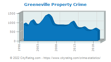 Greeneville Property Crime