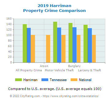 Harriman Property Crime vs. State and National Comparison