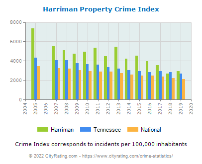 Harriman Property Crime vs. State and National Per Capita