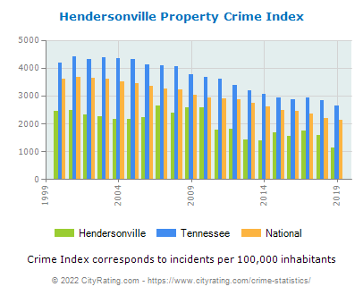 Hendersonville Property Crime vs. State and National Per Capita