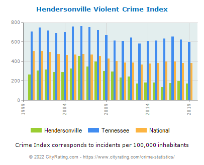 Hendersonville Violent Crime vs. State and National Per Capita