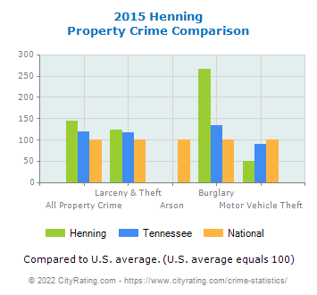 Henning Property Crime vs. State and National Comparison