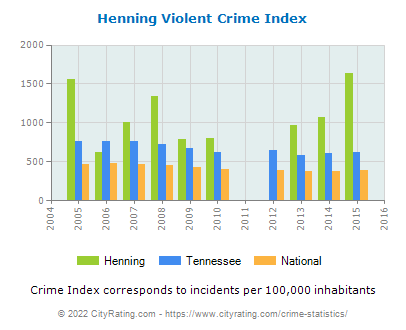 Henning Violent Crime vs. State and National Per Capita