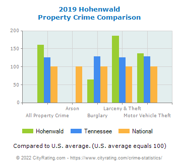 Hohenwald Property Crime vs. State and National Comparison
