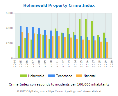 Hohenwald Property Crime vs. State and National Per Capita