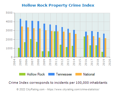 Hollow Rock Property Crime vs. State and National Per Capita