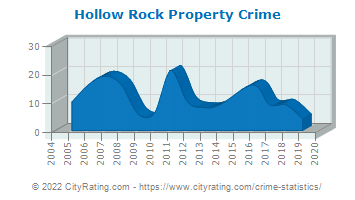 Hollow Rock Property Crime
