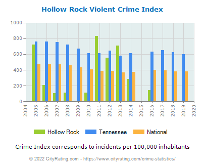 Hollow Rock Violent Crime vs. State and National Per Capita
