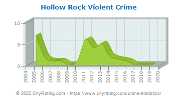 Hollow Rock Violent Crime