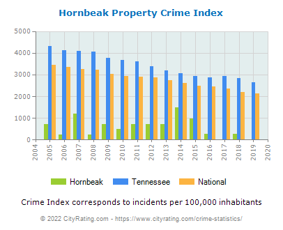 Hornbeak Property Crime vs. State and National Per Capita