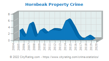 Hornbeak Property Crime