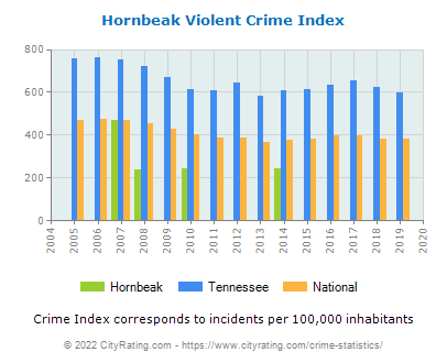 Hornbeak Violent Crime vs. State and National Per Capita