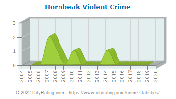 Hornbeak Violent Crime