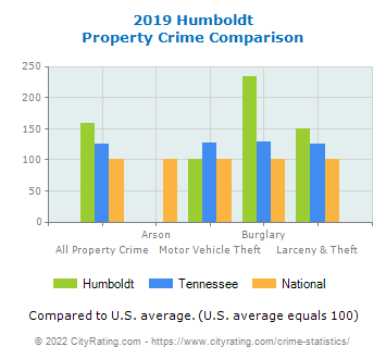 Humboldt Property Crime vs. State and National Comparison
