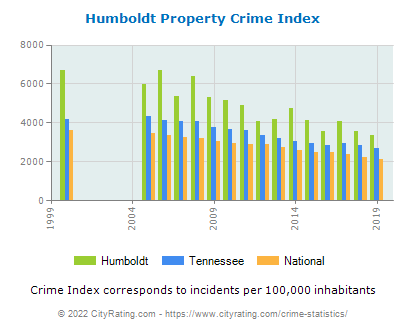 Humboldt Property Crime vs. State and National Per Capita