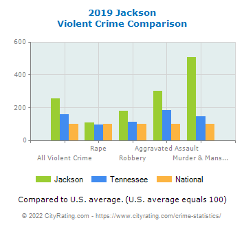 Jackson Violent Crime vs. State and National Comparison