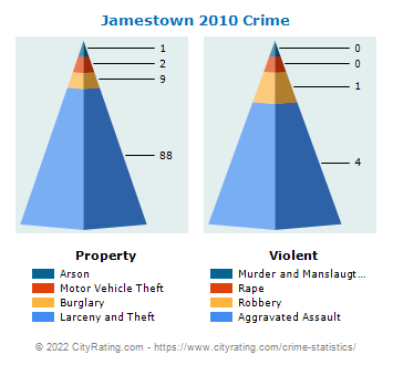 Jamestown Crime 2010