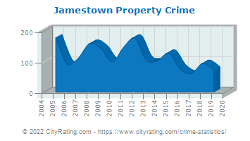 Jamestown Property Crime