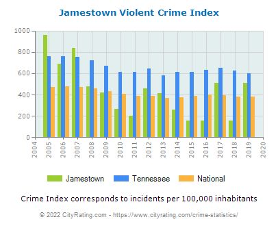Jamestown Violent Crime vs. State and National Per Capita