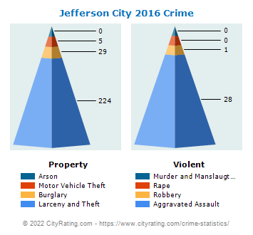 Jefferson City Crime 2016