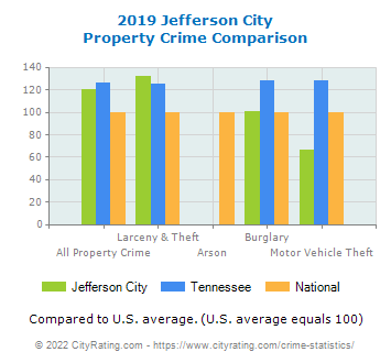 Jefferson City Property Crime vs. State and National Comparison