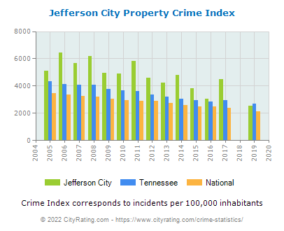 Jefferson City Property Crime vs. State and National Per Capita