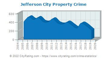 Jefferson City Property Crime