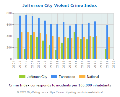 Jefferson City Violent Crime vs. State and National Per Capita