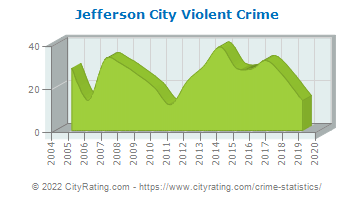 Jefferson City Violent Crime