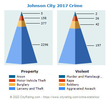Johnson City Crime 2017